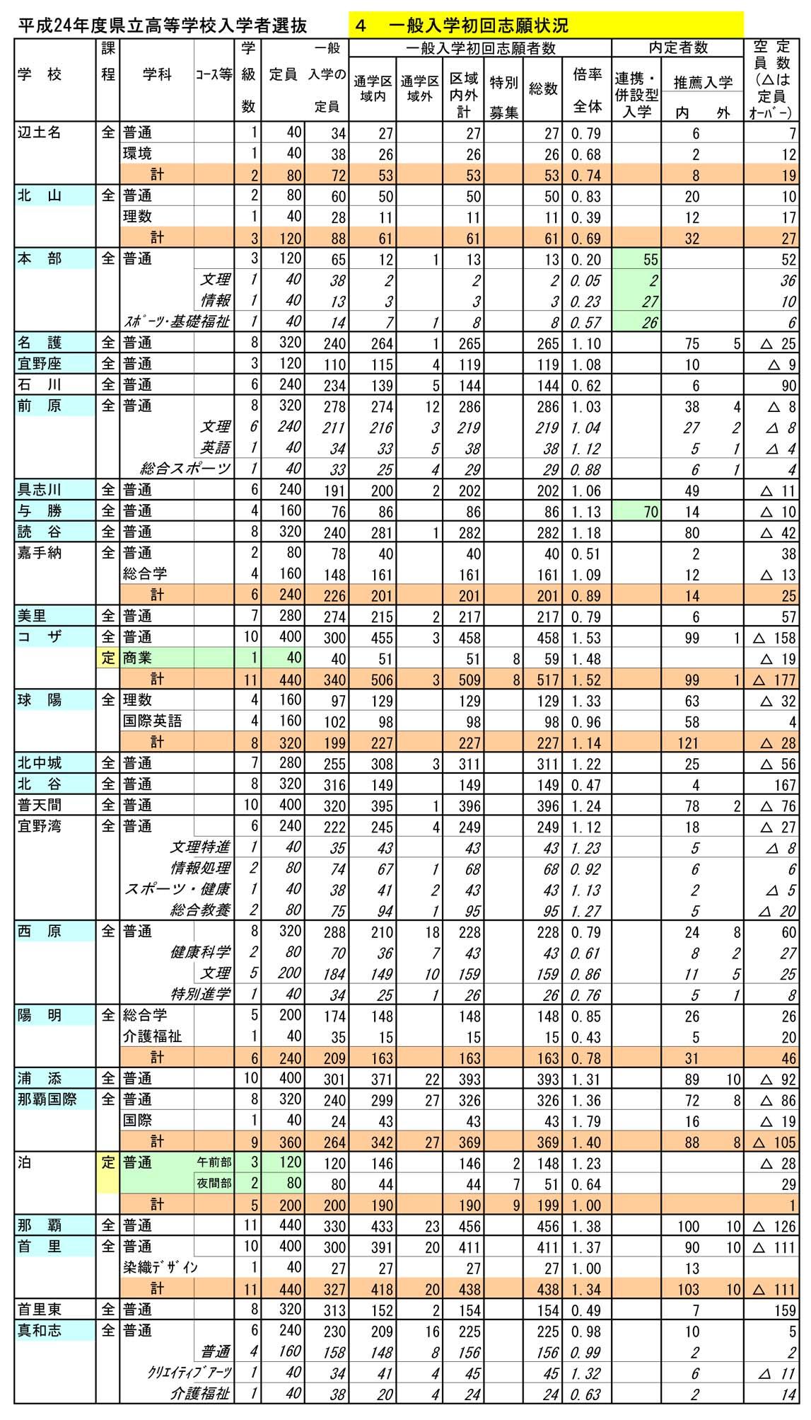 入試 沖縄 県 高校 沖縄県の高校情報(偏差値・評判・入試情報)|みんなの高校情報